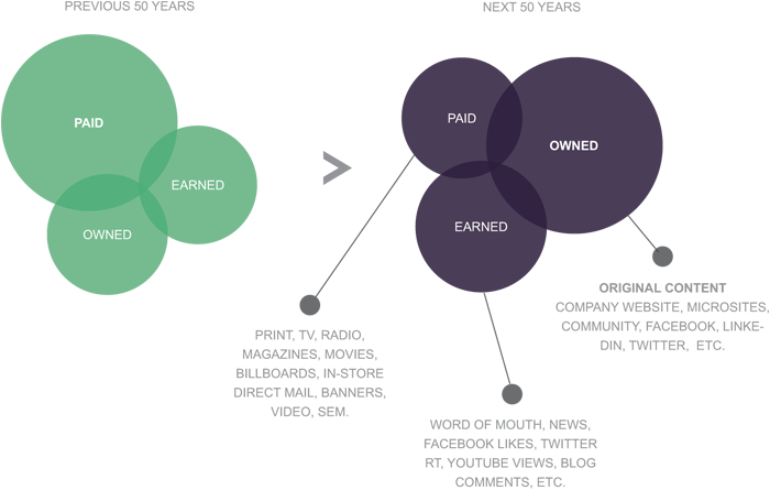 paid, owned and earned content model